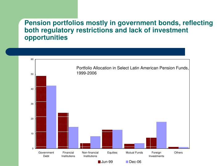 Pension portfolios mostly in government bonds, reflecting both regulatory restrictions and lack of investment opportunities