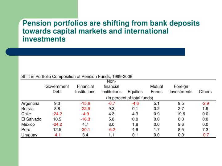 Pension portfolios are shifting from bank deposits towards capital markets and international investments