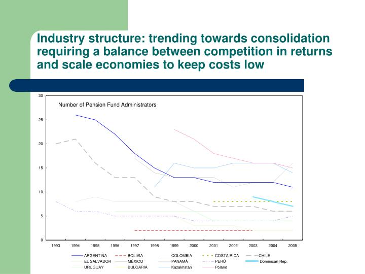 Industry structure: trending towards consolidation requiring a balance between competition in returns and scale economies to keep costs low
