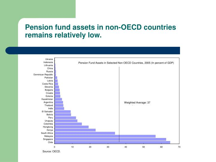 Pension fund assets in non-OECD countries remains relatively low.