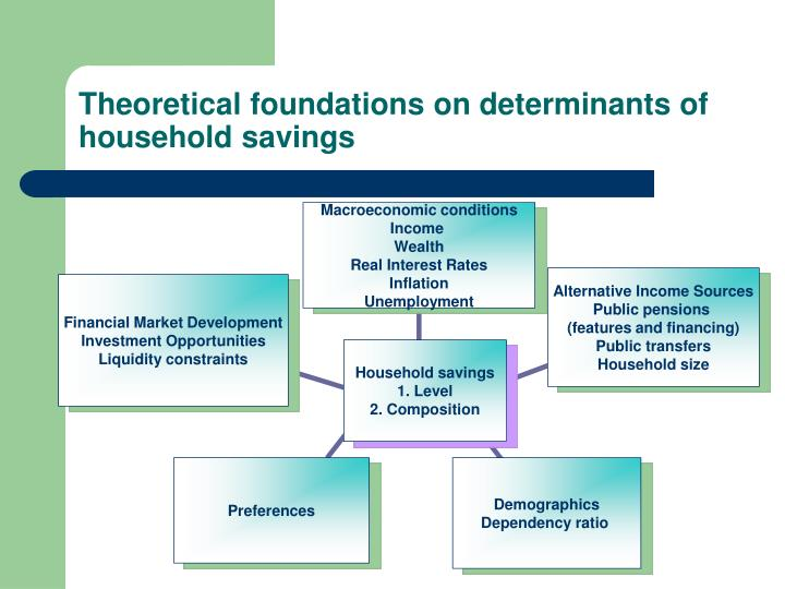 Theoretical foundations on determinants of household savings