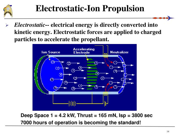 Electrostatic-Ion Propulsion