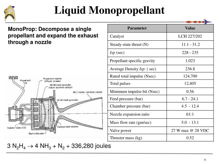 Liquid Monopropellant