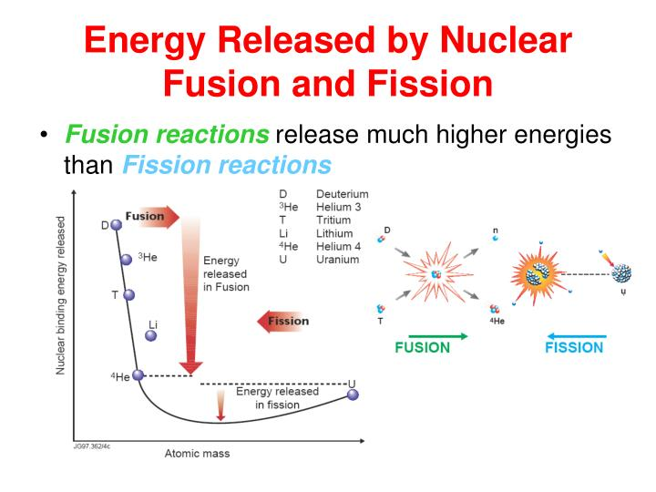 Energy Released by Nuclear
