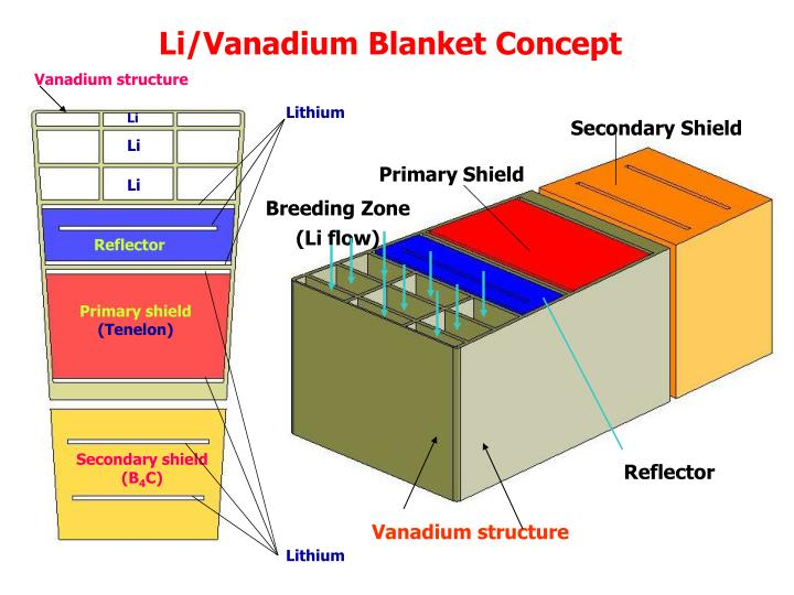 Vanadium structure