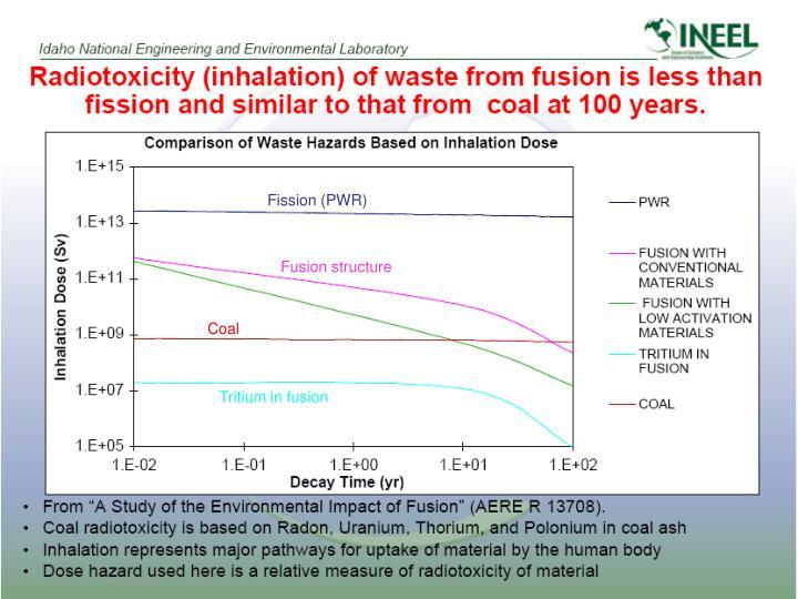Fission (PWR)