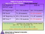 dibels program effectiveness data from tigard tualatin early intervening