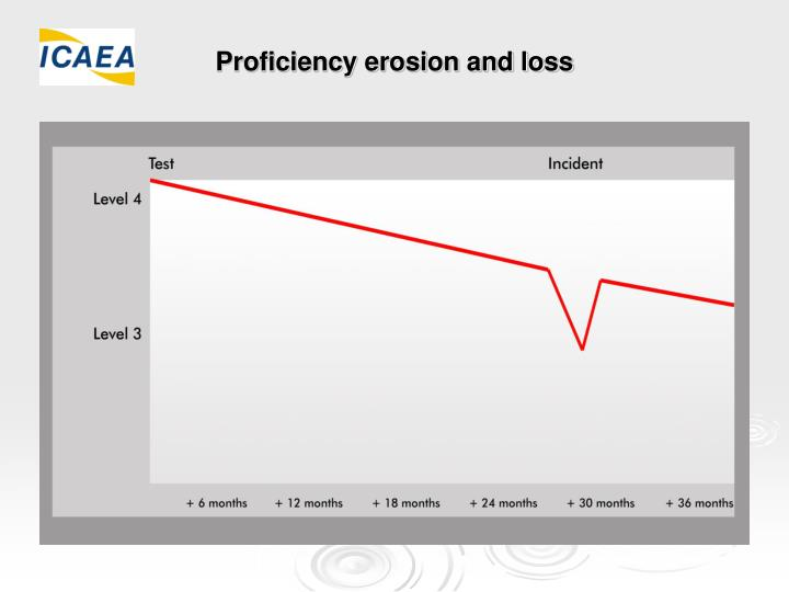 Proficiency erosion and loss
