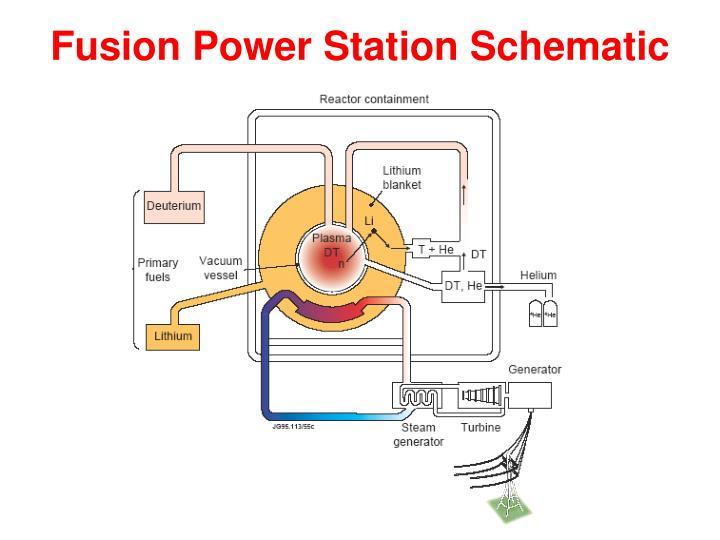 Fusion Power Station Schematic