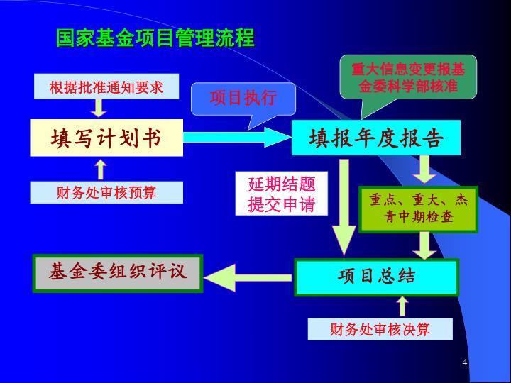 国家基金项目管理流程