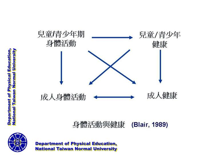 Department of Physical Education,