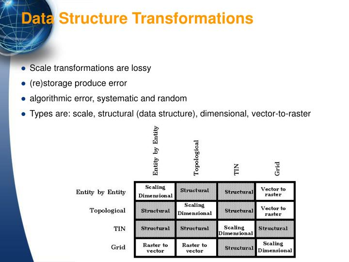 Scale transformations are lossy