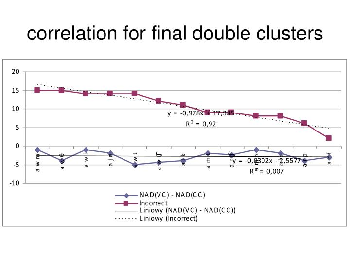 correlation for final double clusters