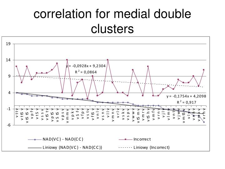 correlation for medial double clusters