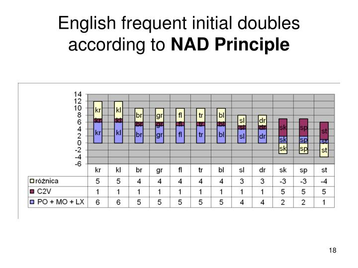 English frequent initial doubles according to