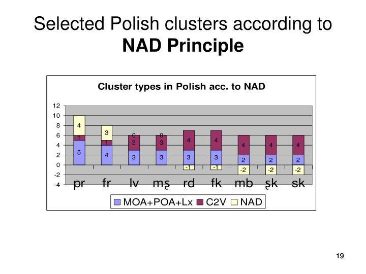 Selected Polish clusters
