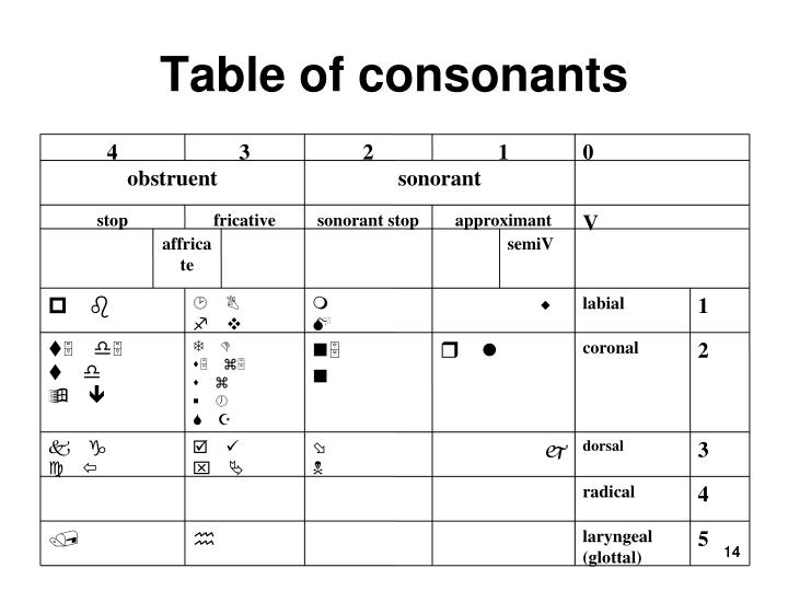 Table of consonants