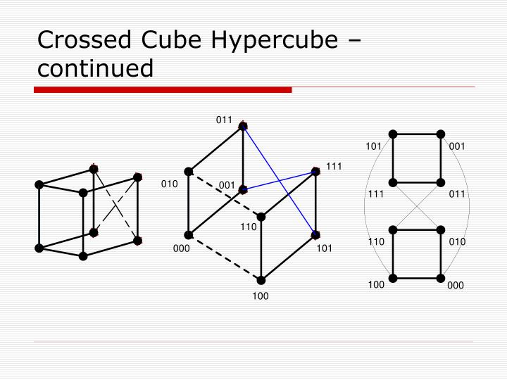 Crossed Cube Hypercube – continued