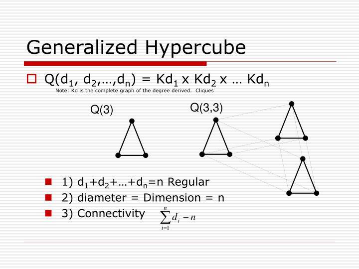 Generalized Hypercube
