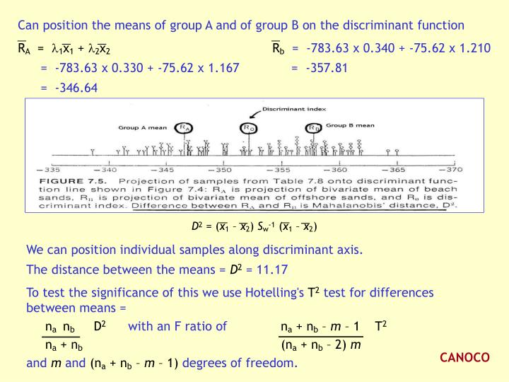Can position the means of group A and of group B on the discriminant function