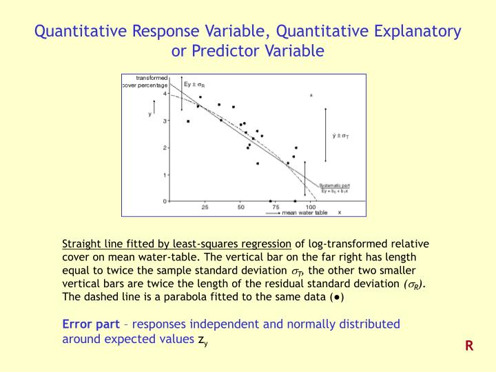Quantitative Response Variable, Quantitative Explanatory or Predictor Variable