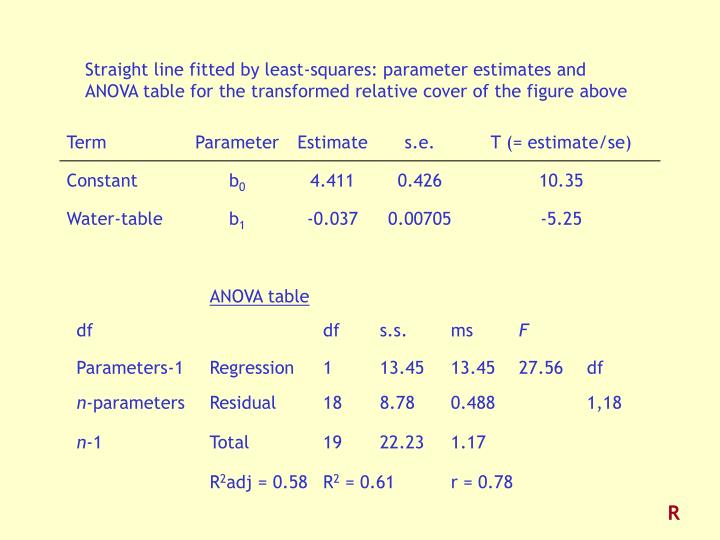 Straight line fitted by least-squares: parameter estimates and ANOVA table for the transformed relative cover of the figure above
