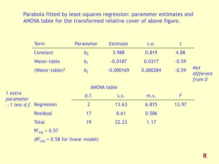 Parabola fitted by least-squares regression: parameter estimates and ANOVA table for the transformed relative cover of above figure.