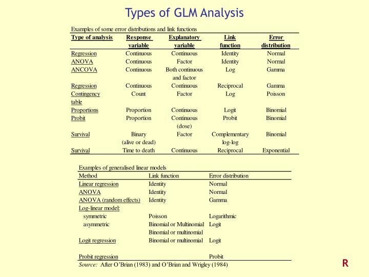 Types of GLM Analysis