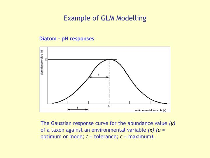 Example of GLM Modelling
