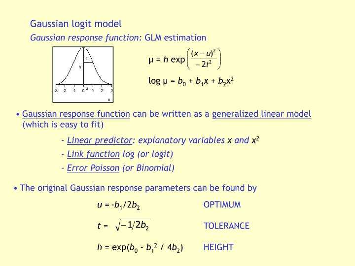 Gaussian logit model