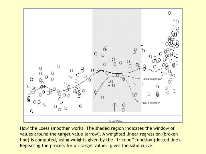 "How the Loess smoother works. The shaded region indicates the window of values around the target value (arrow). A weighted linear regression (broken line) is computed, using weights given by the ""tricube"" function (dotted line). Repeating the process for all target values  gives the solid curve."