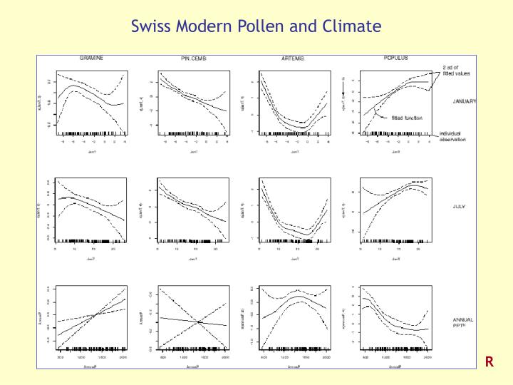 Swiss Modern Pollen and Climate