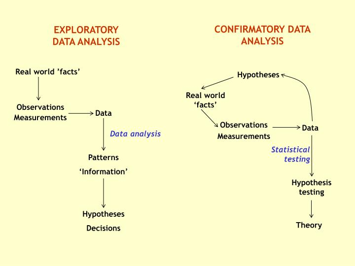 CONFIRMATORY DATA ANALYSIS