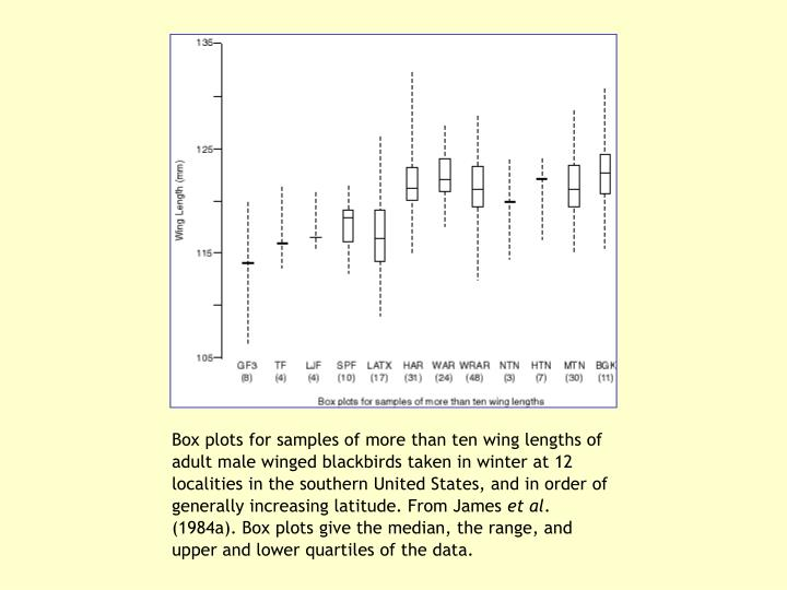Box plots for samples of more than ten wing lengths of adult male winged blackbirds taken in winter at 12 localities in the southern United States, and in order of generally increasing latitude. From James
