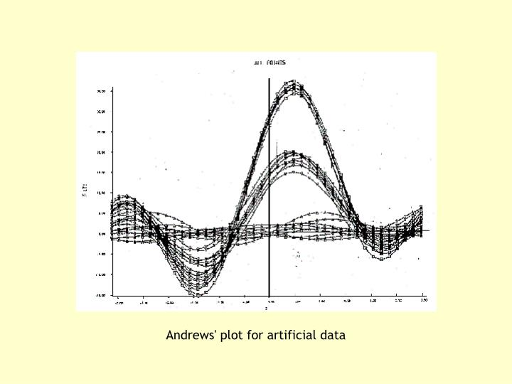 Andrews' plot for artificial data