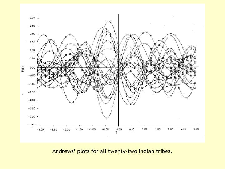 Andrews' plots for all twenty-two Indian tribes.