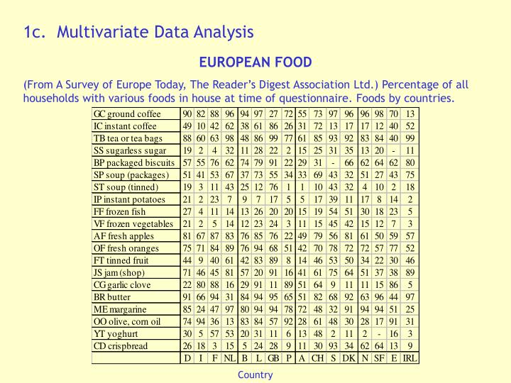 1c.  Multivariate Data Analysis