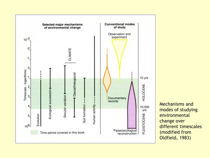 Mechanisms and modes of studying environmental change over different timescales (modified from Oldfield, 1983)