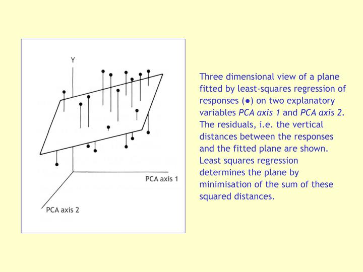 Three dimensional view of a plane fitted by least-squares regression of responses (●) on two explanatory variables