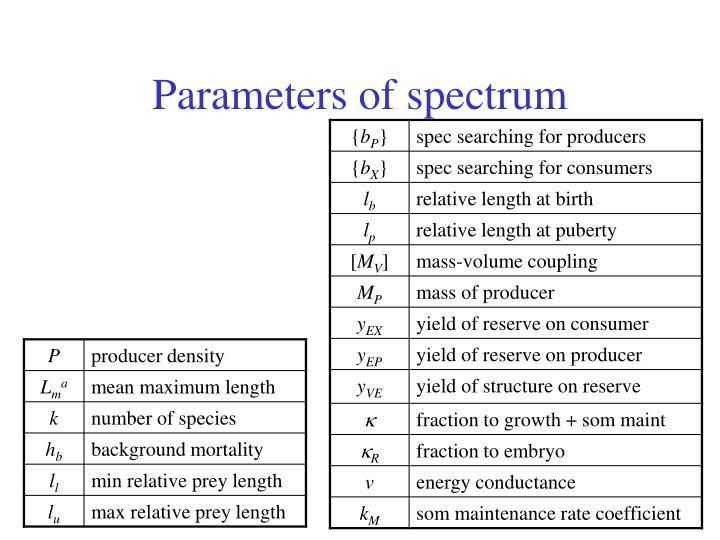 Parameters of spectrum