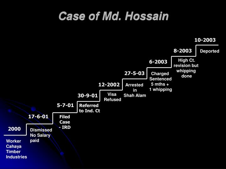Case of Md. Hossain