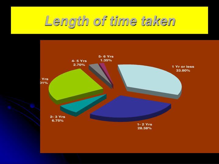 Length of time taken