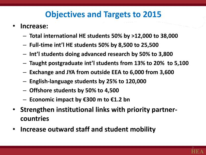 Objectives and Targets to 2015