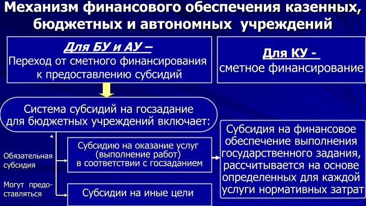 Механизм финансового обеспечения казенных, бюджетных и автономных  учреждений