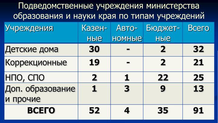 Подведомственные учреждения министерства образования и науки края по типам учреждений