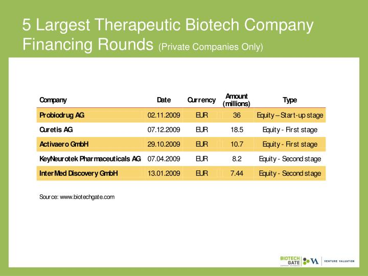 5 Largest Therapeutic Biotech Company Financing Rounds