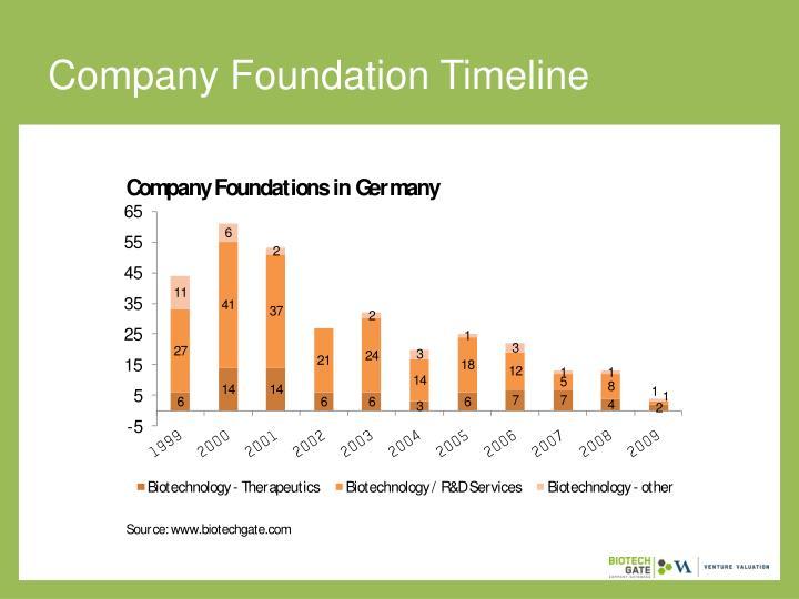 Company Foundation Timeline