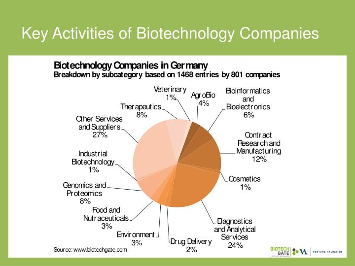Key Activities of Biotechnology Companies