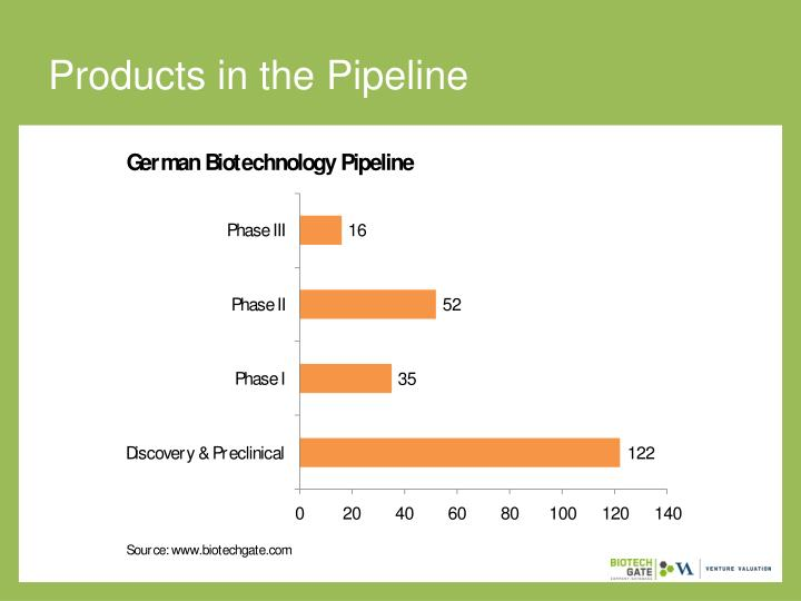 Products in the Pipeline