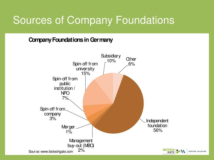Sources of Company Foundations